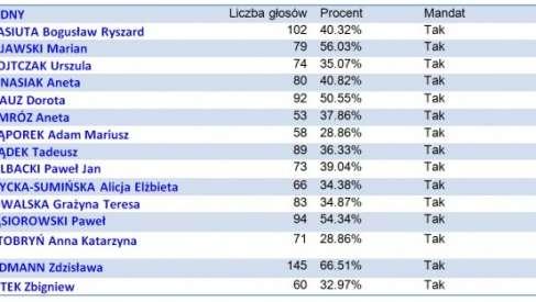 Rada Miejska w Kaliszu Pomorskim - Wyniki wyborów