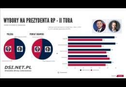 W powiecie drawskim 4 gminy za Trzaskowskim, 1 za Dudą. Grafika
